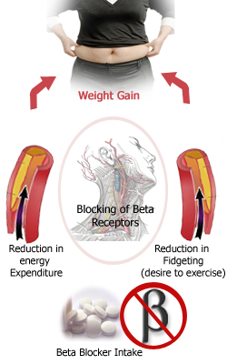 Beta-blockers: Dampening the Body's Ability to Burn Fat