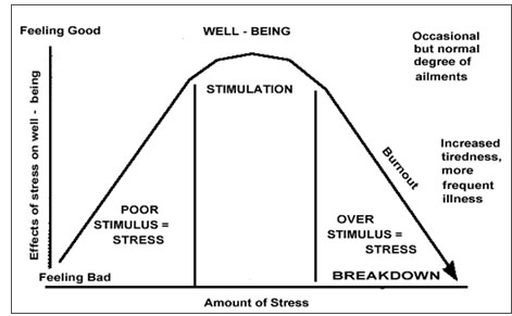 Yoga & Stress