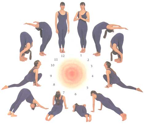 Yoga Overweight Women On Asanas For Reducing Abdominal Fat
